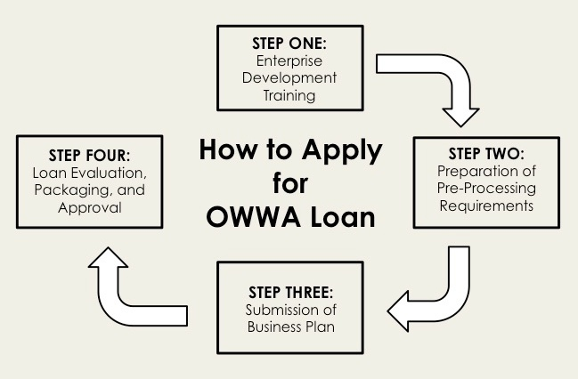 sample business plan for owwa loan
