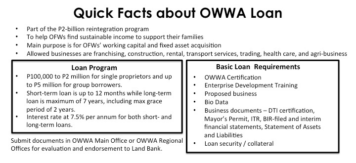 What you need to know about OWWA Loans